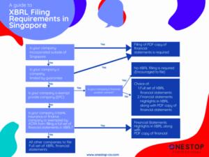 XBRL filing singapore
